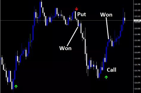 How a Trader Can Pick the Best Binary Options Agent